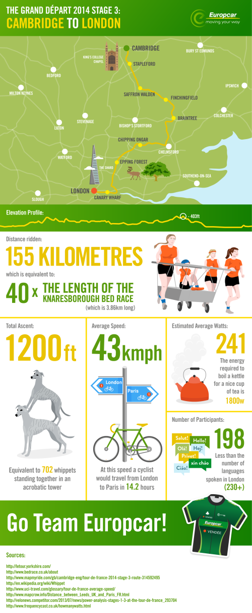 TDY-Tour-de-France-Stage-3-Map-Cambridge-London-Europcar-UK